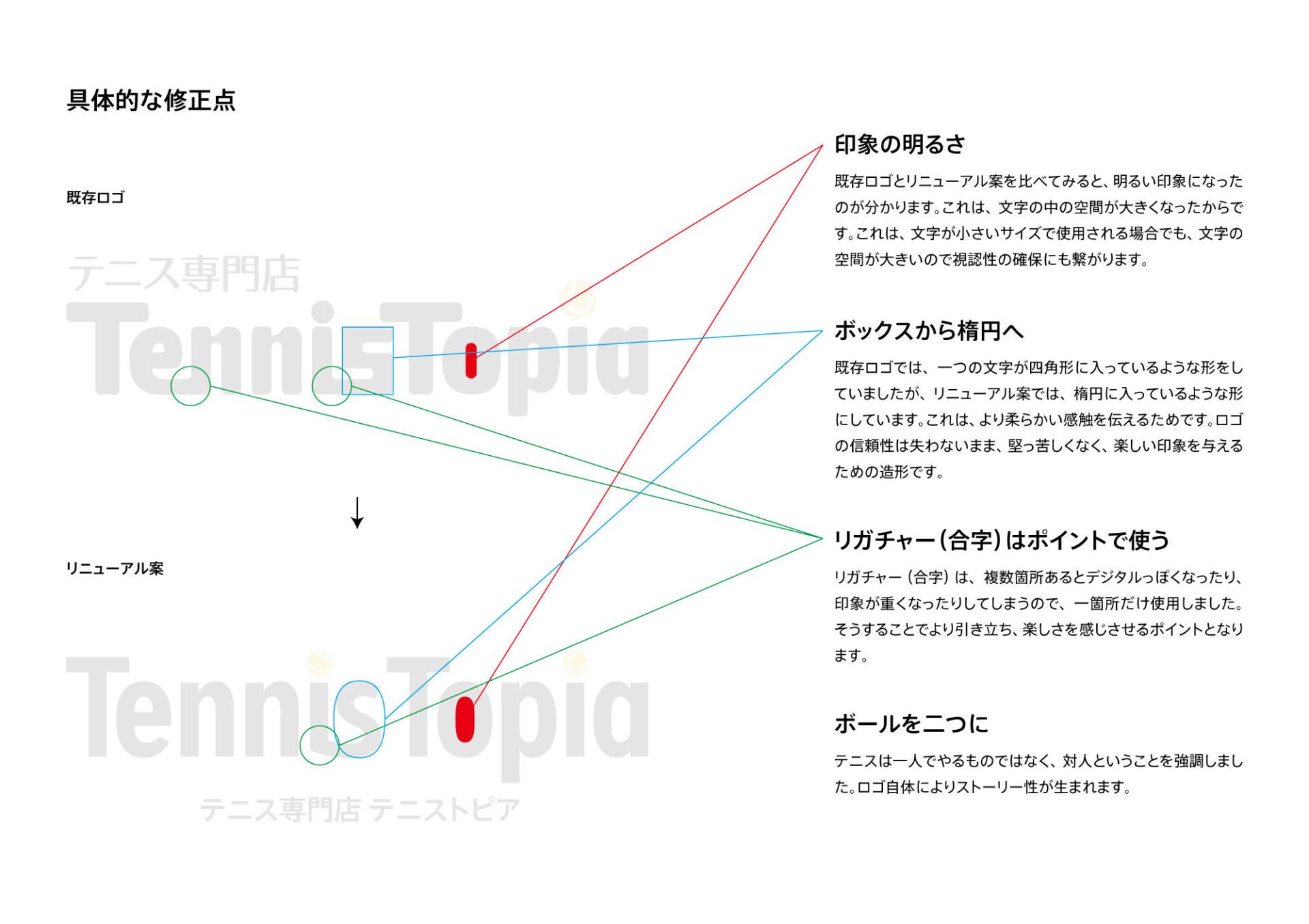 オリジナルフォントの詳細解説図