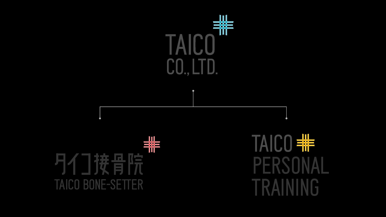 株式会社タイコのサービス構成図